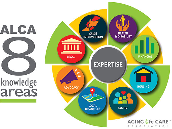 ALCA Infographic - 8 Knowledge Areas